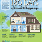 Protecting Your Home #sponsored